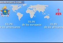 10 Países mas Católicos según estadísticas del Vaticano